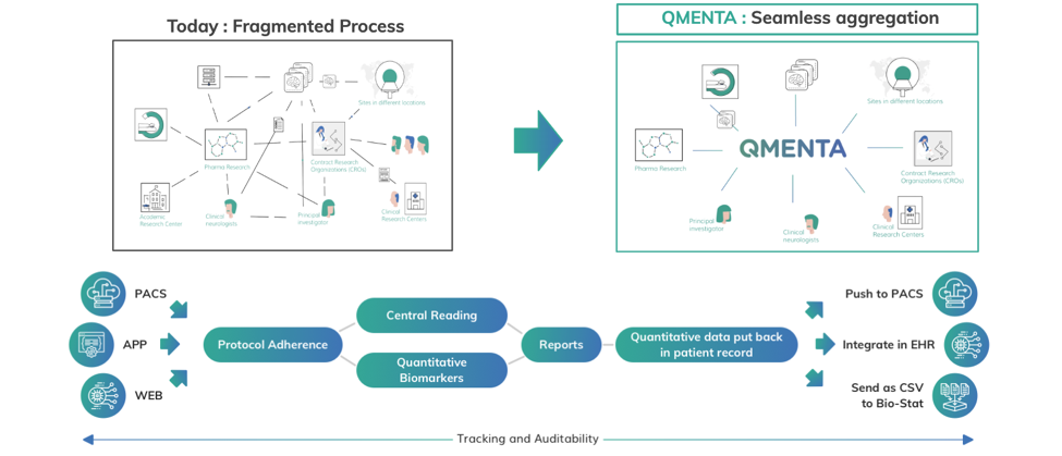 How QMENTA amends the issues in the fragmented medical imaging space